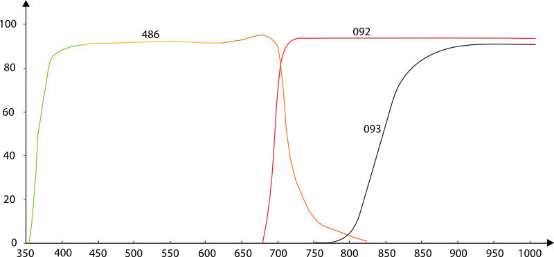 Graph depicts spectral characteristics